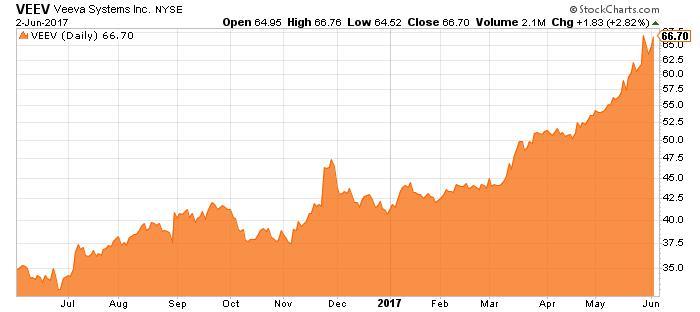 VEEV stock chart