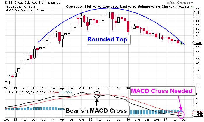 Gilead stock chart