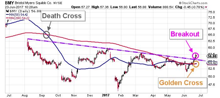 Bristol Myers stock chart