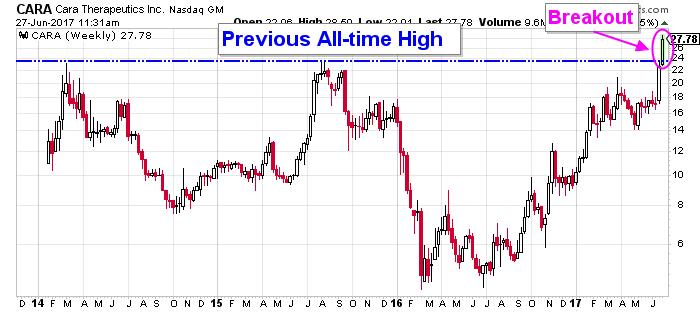 CARA price chart