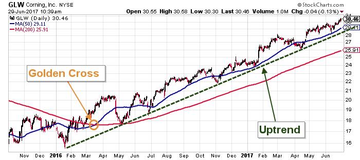 Corning stock chart