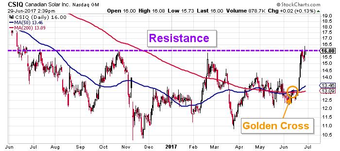 CSIQ price chart