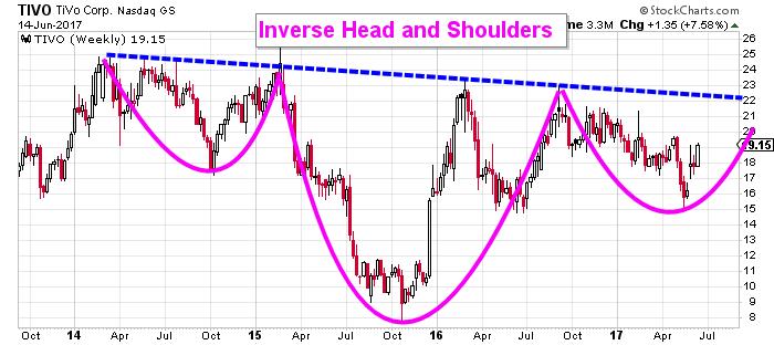 TIVO stock chart