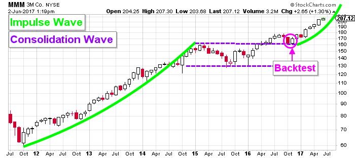 3M price chart