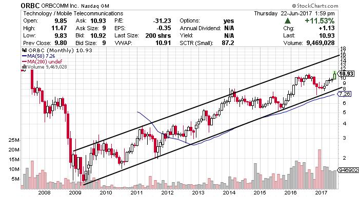 ORBC stock chart