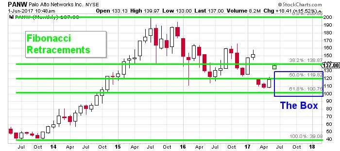 panw price chart