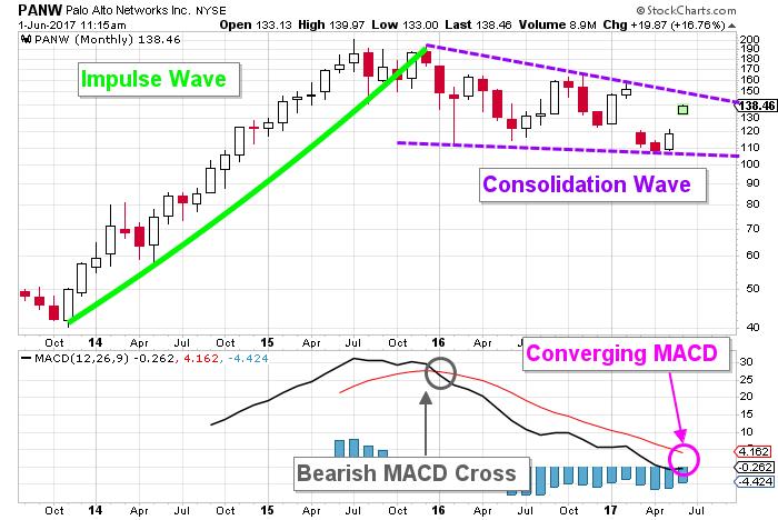 Palo Alto stock chart