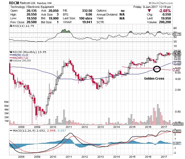 RADCOM stock chart