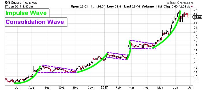 Square stock chart