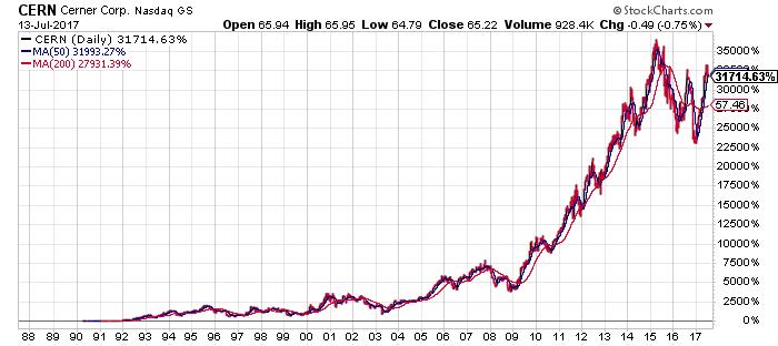 CERN_stock_chart