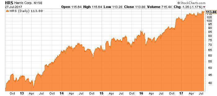 HRS stock chart