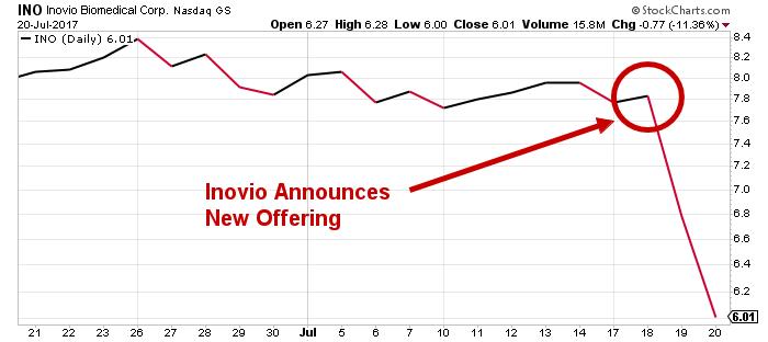 INO price chart
