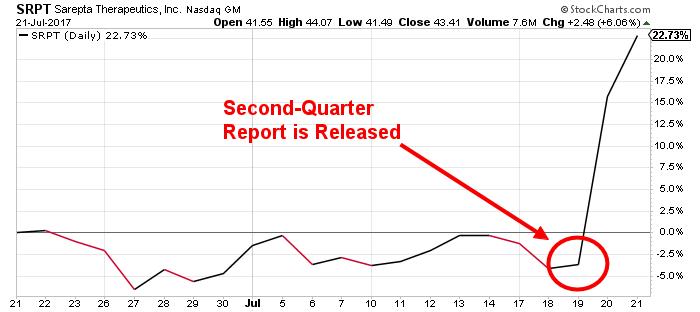 SRPT stock chart