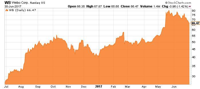 WB stock chart
