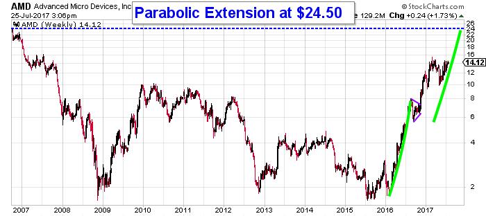 AMD price chart