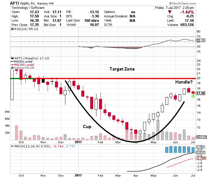 apti stock chart