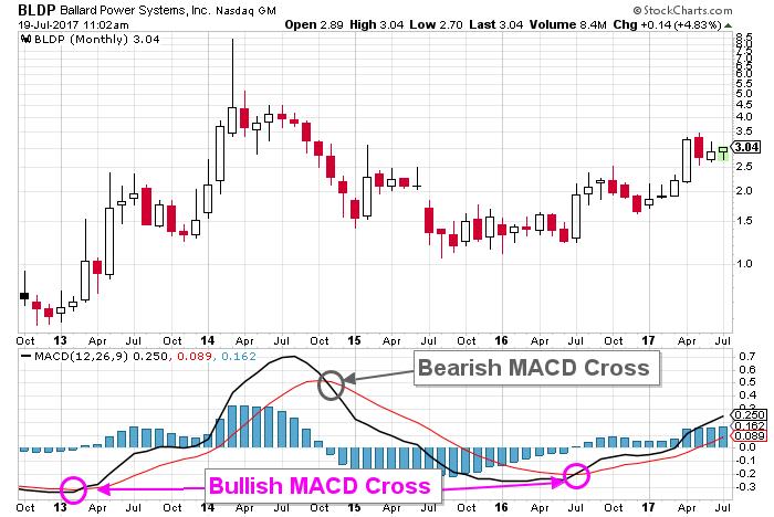 BLDP stock price chart