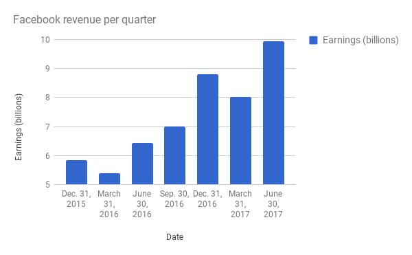 facebook revenue per quarter