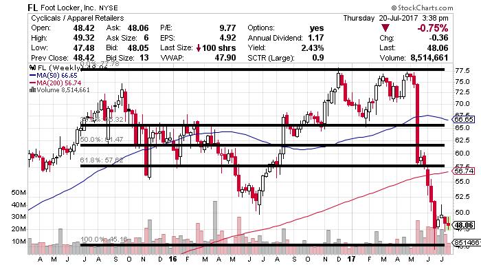 FL price chart