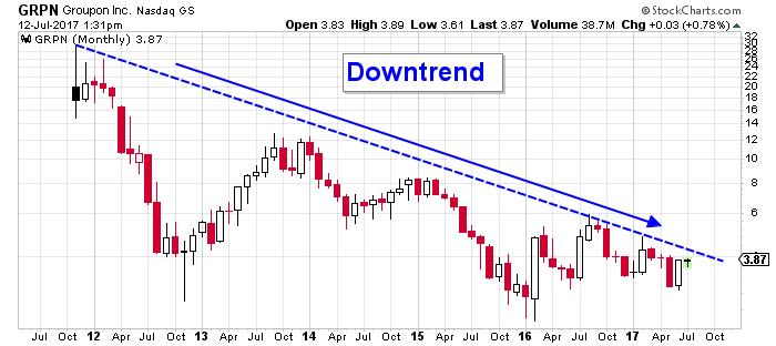 Groupon stock chart