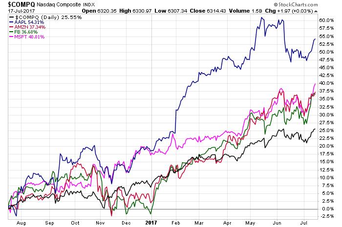 NASDAQ stock index