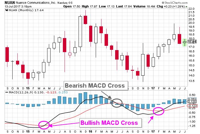 Nuance Communications stock chart
