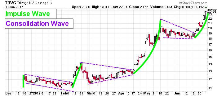 TRVG price chart