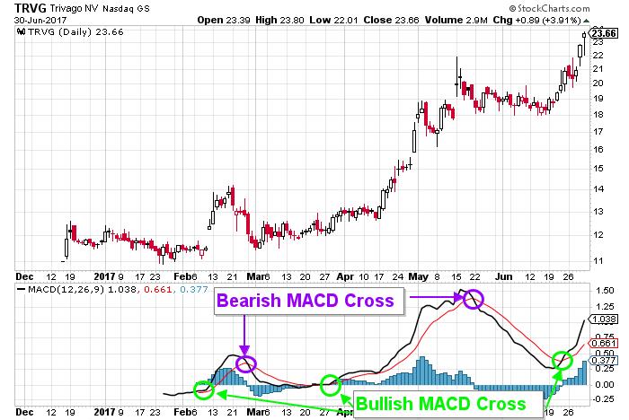 trivago stock chart