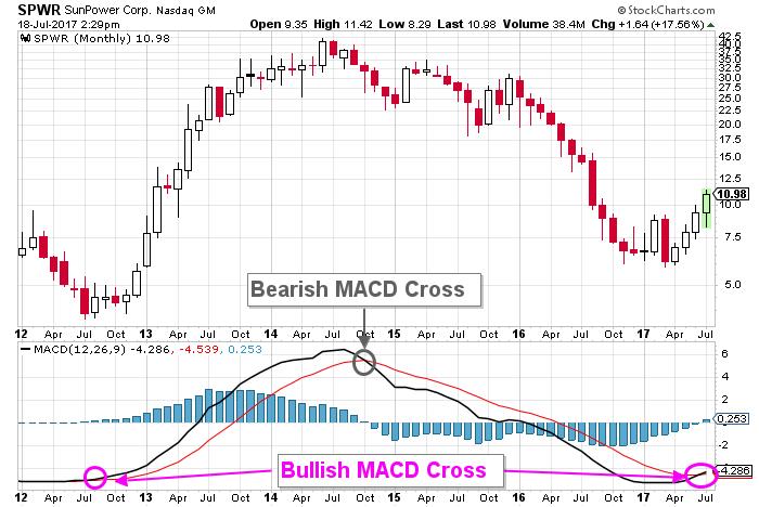 sunpower stock chart
