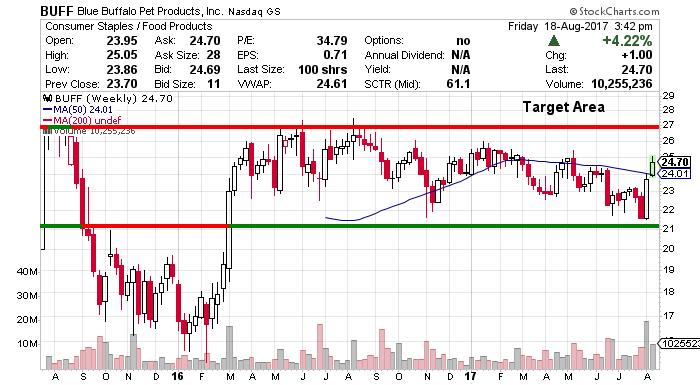 BUFF price chart
