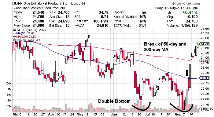 BUFF stock chart