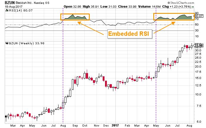 Baozun stock chart
