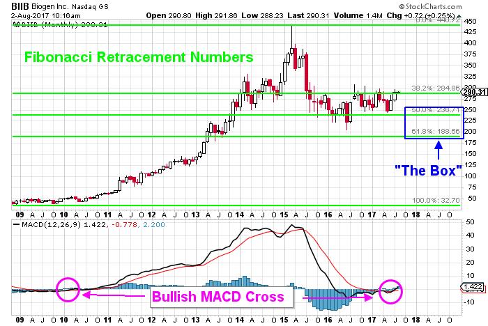 Biogen stock chart