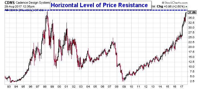 cadence price chart