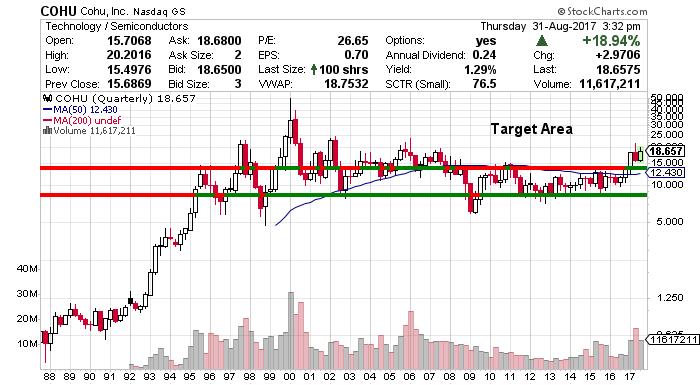 Cohu Stock Price Chart