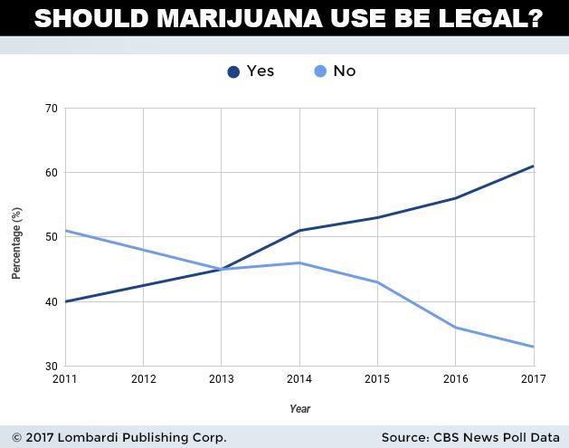 marijuana uses chart