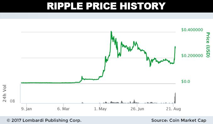 Ripple Chart