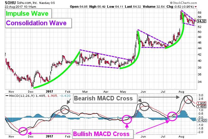 Sohu stock chart