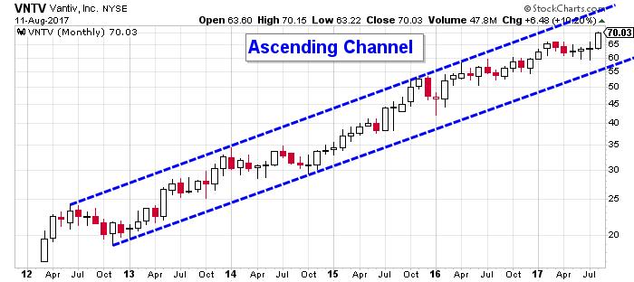 vntv stock chart