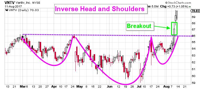 Vantiv Stock chart