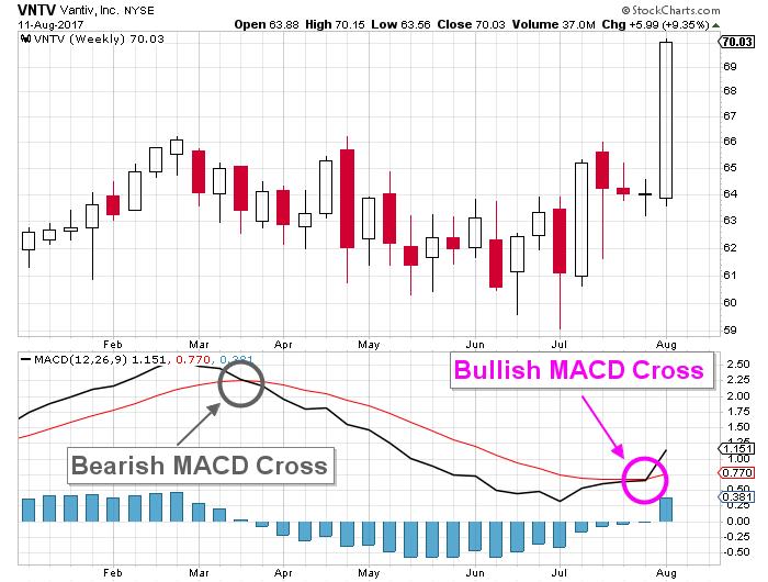 Vantiv price chart