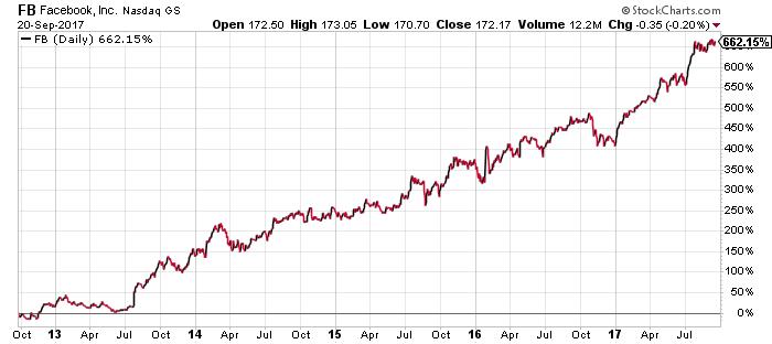 FB Stocks Chart
