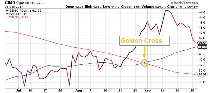 gimo stock chart