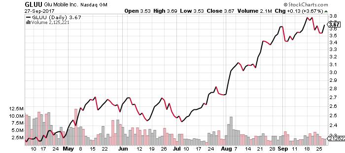 Glu Mobile stock chart