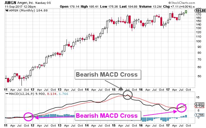 AMGN price chart