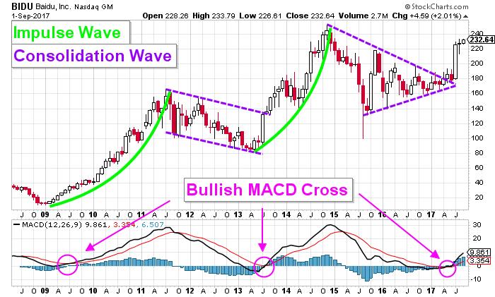 Baidu Stock Chart