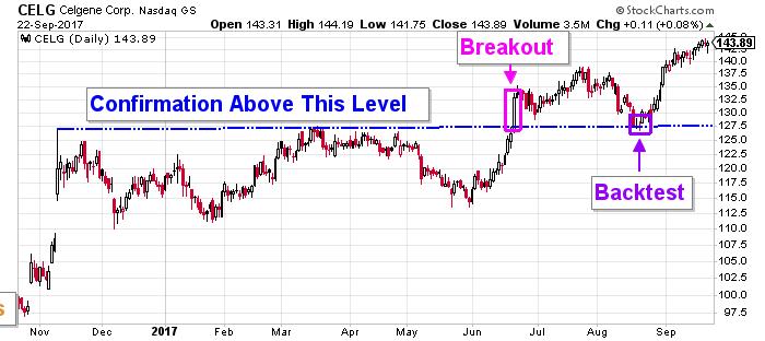 Celgene stock chart