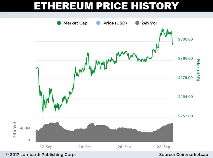 ethereum price charts