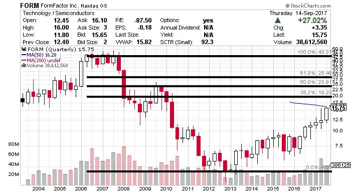 forum stock chart