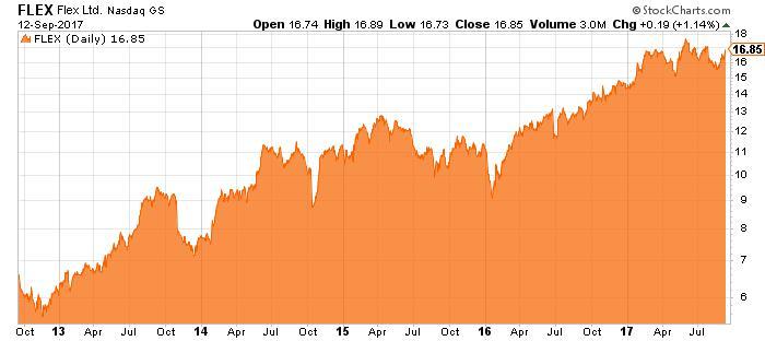 flex stock chart